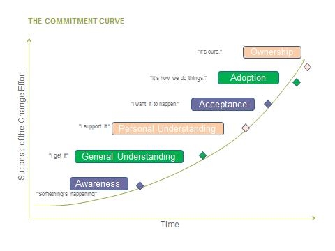 the-commitment-curve